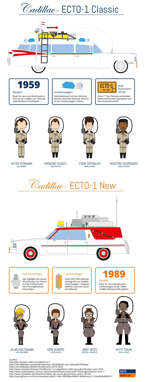 Ghostbusters-Auto und Ghostbusters-Crew 1984 und 2016
